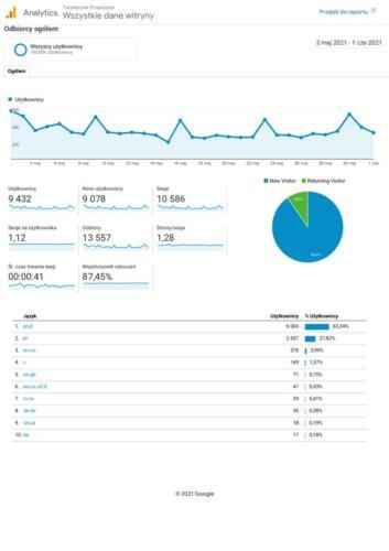 Analytics-Wszystkie-dane-witryny-Odbiorcy-ogółem-20210502-20210601